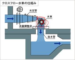 クロスフロー水車の仕組み