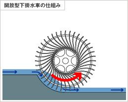 開放型下掛水車の仕組み